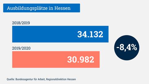 Die Grafik zeigt die Zahl der hessischen Aussbildungsplätze im Vergleich der letzten beiden Ausbildungsjahre. Im Vergleich zu 2018/2019 ist die Zahl der Ausbildungsplätze in 2019/2020 um 8,4% gesunken - auf 30.982 (gerundet).