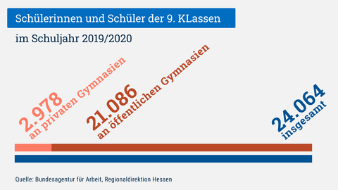 Die Grafik zeigt die Anzahl der Schülerinnen und Schüler der 9. Klassen in Hessen: 21.086 besuchen ein öffentliches Gymnasium, 2.978 ein privates Gymnasium.