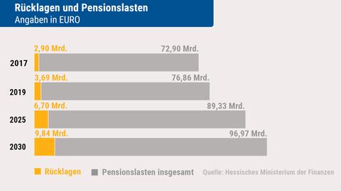 Entwicklung der Rücklagen und Pensionslasten für die hessischen Landesbeamten