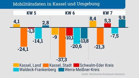 Mobilitätsdaten Stadt Kassel und Landkreise