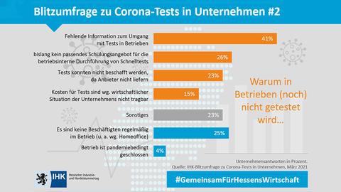 Die Balkendiagramm-Grafik zeigt das Ergebnis einer Blitzumfrage der IHK zum Thema Corona-Tests in Unternehmen.