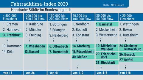 Grafische Auflistung der Städte nach Fahrradfreundlichkeit im Bundesvergleich.