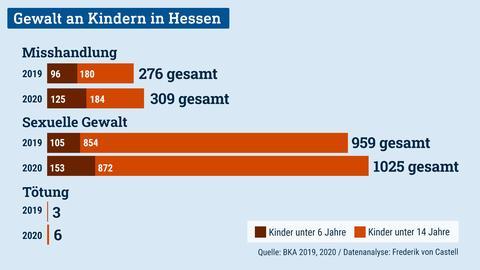 Die Grafik zeigt ein Balkendiagramm, welches die Gewalt an Kindern in Hessen in den Jahren 2019 und 2020 darstellt.
