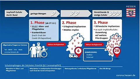 Grafik Impfstrategie Hessen