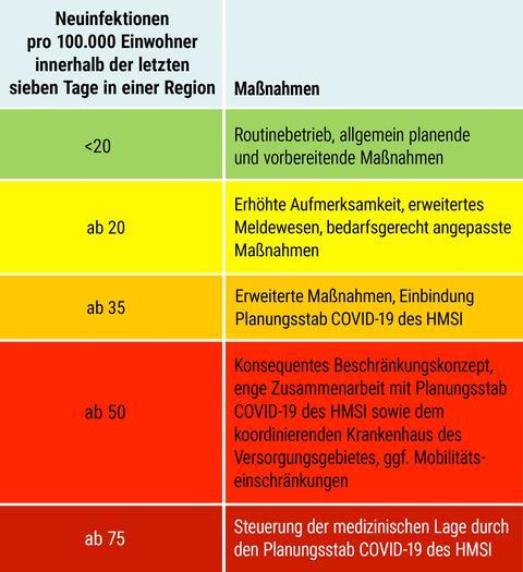 Das Eskalationskonzept beinhaltet ein gestuftes Vorgehen zur Bekämpfung der Pandemie