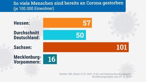 In Hessen sind 57 Menschen je 100.000 Einwohnern an Corona gestorben. Im deutschen Schnitt waren es 50.