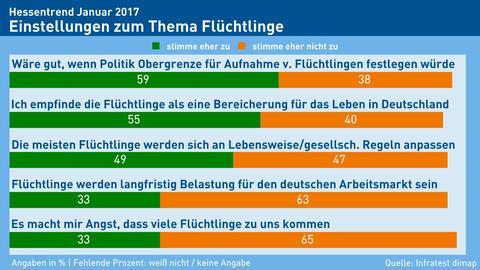 Hessentrend Flüchtlinge - Einstellungen