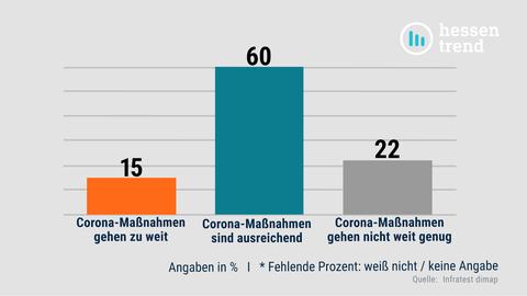 Ein Säulendiagramm, welches darstellt, wie zufrieden die Menschen in Hessen mit dem Corona-Krisenmanagement der Landesregierung sind.