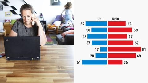 Bildkombination: links, eine Frau sitzt am Wohnzimmertisch mit einem Laptop und hat ein Headset auf dem Kopf, rechts Ausschnitt aus den Ergebnissen der Befragung.