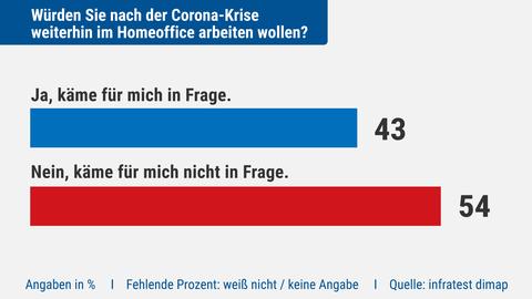Ergebnisse der Umfrage: Würden Sie im homeoffice nach der Corona Krise weiterarbeiten wollen?