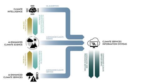 EIne Grafik mit verschiedenen Pfeilen, die das System zeigen soll, wie Künstliche Intelligenz für ein Warnsystem genutzt werden soll