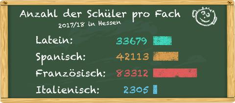 Zweitsprachen an Hessens Schulen 2017/18: Latein 33679, Spanisch 42113, Französisch 83312, Italienisch 2305