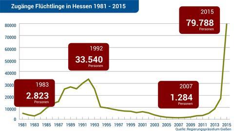 Grafik Flüchtlinge 1