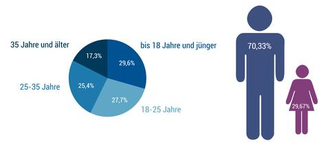 Grafik Flüchtlinge 2