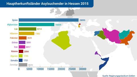 Grafik Flüchtlinge 3