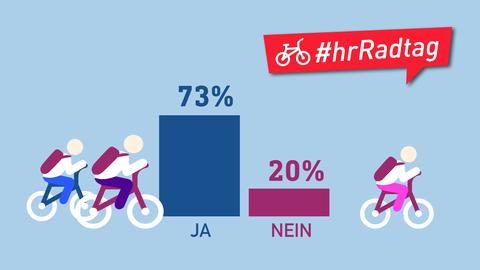 Was meinen Sie: Sollte das Radwegenetz in Hessen besser ausgebaut werden, auch wenn das bedeutet, dass Fahrspuren für Autos wegfallen?