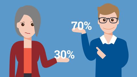 Grafik, die einen Mann und eine Frau zeigt. Auf ihren Händen tragen sie Prozentzahlen. Der Mann 70%, die Frau 30%.