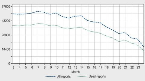 Anzahl der täglich über Europa aus Flugzeugen übermittelten Datenpakete