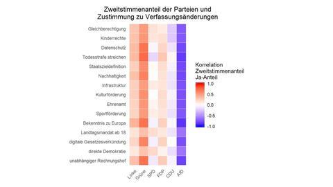 Grafik zur Verfassungsreform