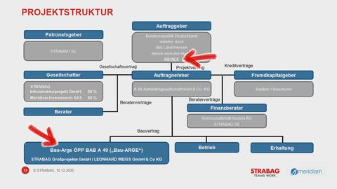 Undurchsichtige Projektstruktur der Firma Strabag