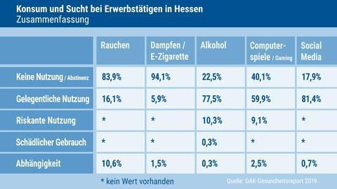 Konsum DAK Gesundheitsreport