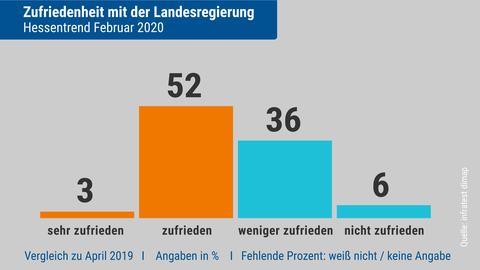 Hessentrend Zufriedenheit Regierung