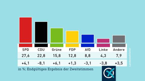 Die Grafik zeigt ein Säulendiagramm mit dem Ergebnis der Zweitstimmen-Wahl in Hessen: SPD 27,6%, CDU 22,8%, Grüne 15,8%, FDP 12, 8%, AfD 8,8%, Linke 4,3%, Andere 7,9%.
