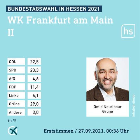 Bundestagswahl Ergebnisse Erststimme Frankfurt II