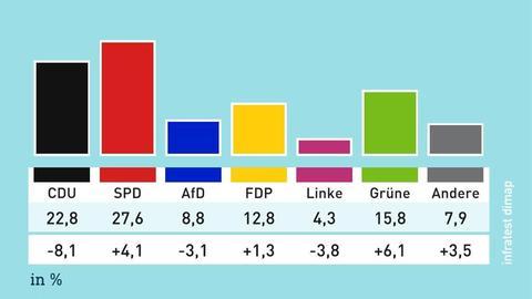 Bundestagswahl Ergebnisse Land Hessen Ergebnis