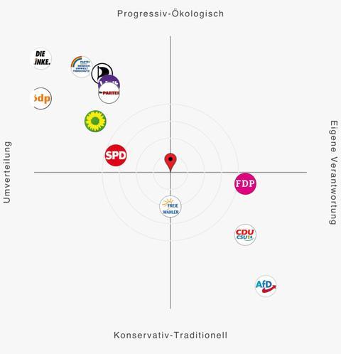 Ein Fadenkreuz auf dem die bekannteren Parteien verortet sind - nach konservativ und progressiv aufgeteilt - eine Stecknadel zeigt den eigenen politischen Standpunkt