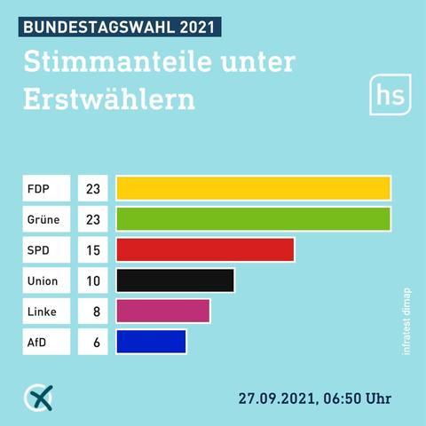 Bei den Erstwählern haben die meisten die FDP gewählt, gefolgt von den Grünen.