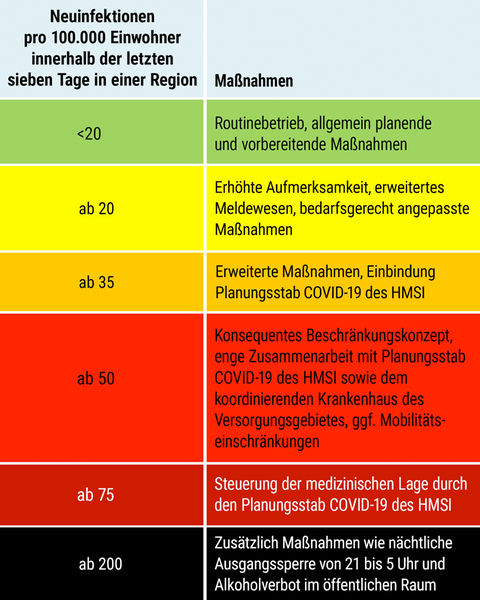 Das erweiterte Eskalationskonzept beinhaltet ein gestuftes Vorgehen zur Bekämpfung der Pandemie.
