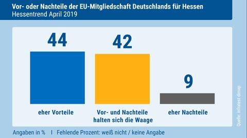 Die genaue Frage lautete: Was meinen Sie: Hat Hessen insgesamt gesehen von der Mitgliedschaft Deutschlands in der Europäischen Union eher Vorteile, eher Nachteile oder halten sich Vor-und Nachteile die Waage?
