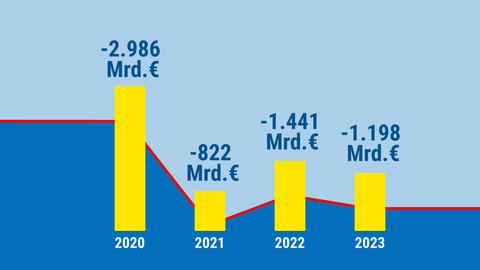 Das Säulendiagramm zeigt die Prognose der Finanzen Hessens für die nächsten drei Jahre.