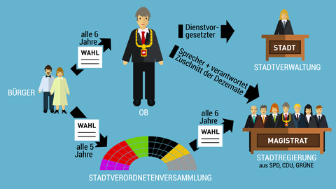 Grafik: Die Stellung des Oberbürgermeisters