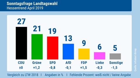 Hessentrend im April 2019