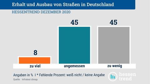 """Diagramm der Auswertung der Frage, ob die Politik in Deutschland sich ausreichend für den Erhalt und Bau von Straßen einsetzt: 8% der Befragten finden es """"zu viel"""", 45% finden es """"angemessen"""", 45% """"zu wenig""""."""