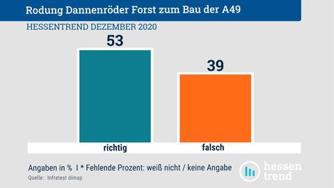 """Grafische Auswertung der Frage, ob die Rodung des Dannenröder Forstes für den Bau der A49 """"richtig"""" oder """"falsch"""" ist. 53% finden """"richtig"""", 39% """"falsch""""."""