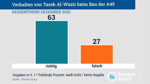 """Säulendiagramm zur Auswertung der Umfrage, ob das Verhalten von Al-Wazir bezüglich des Baus der A49 richtig oder falsch ist. 63% der Befragten wählten """"richtig"""" und 27% """"falsch""""."""