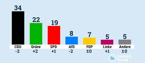 """Säulendiagramm der Frage """"Wie würden Sie wählen, wenn am nächsten Sonntag Landtagswahl wäre?"""": 34% CDU, 22% Grüne, 19% SPD, 8% AfD, 7% FDP, 5% Linke, 5% Sonstige."""