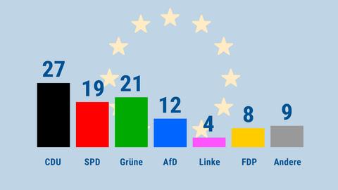 Hessentrend zur Europawahl