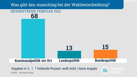 Ein Säulendiagramm zeigt: 68 Prozent orientieren sich bei ihrer Wahlentscheidung an der Kommunalpolitik vor Ort, 13 Prozent an der Landespolitik und 15 Prozent an der Bundespolitik.