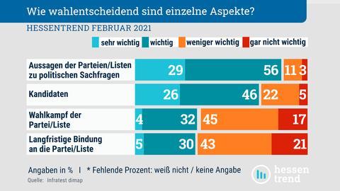 Ein Balkendiagramm zeigt, wie viel Prozent der Befragten jeweils die Aussagen der Parteien zu Sachfragen, die Kandidaten, der Wahlkampf und die langfristige Bindung an die Partei sehr wichtig, wichtig, weniger wichtig oder gar nicht wichtig sind.