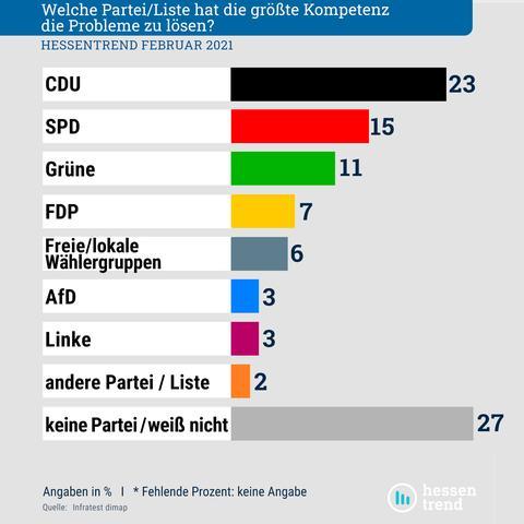 23 Prozent trauen der CDU die größte Kompetenz zu, 15 der SPD, 11 den Grünen, 7 der FDP, 6 den Freien Wählern, 3 der AfD, 3 der Linke. 27 Prozent sind unentschlossen.