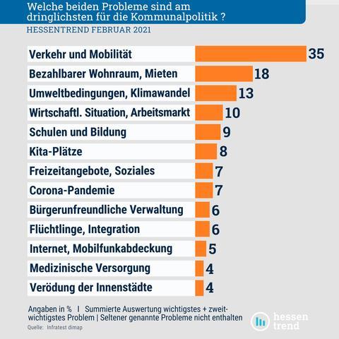 Das Balkendiagramm zeigt die 13 drängendsten Probleme, angefangen bei Verkehr und Mobilität (35 Prozent).