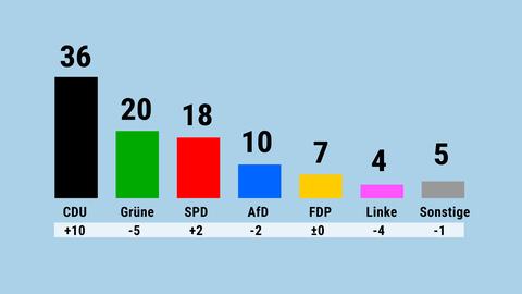 Diagramm zu den Ergebnissen der Umfrage: Wie würden Sie wählen, wenn am nächsten Sonntag Wahl wäre?