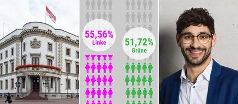 Bildkombo mit einem Landtagsfoto, einem Ausschnitt aus einer Grafik zum Frauenanteil im Landtag und Bijan Kaffenberger von der SPD.