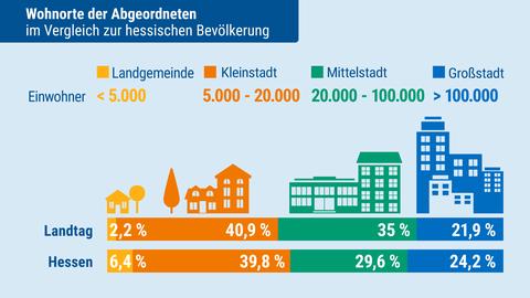 Landtagsanalyse: Wohnort