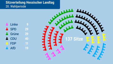 Die Sitzordnung der Fraktionen im neuen Landtag