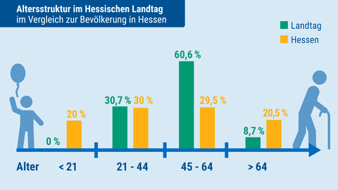 Landtagsanalyse: Alter